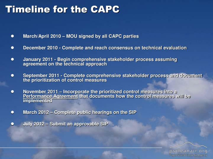 Timeline for the CAPC