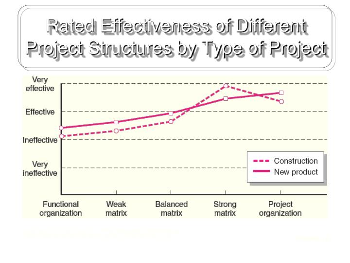 Rated Effectiveness of Different Project Structures by Type of Project