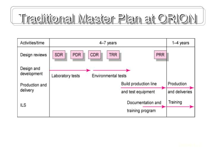 Traditional Master Plan at ORION