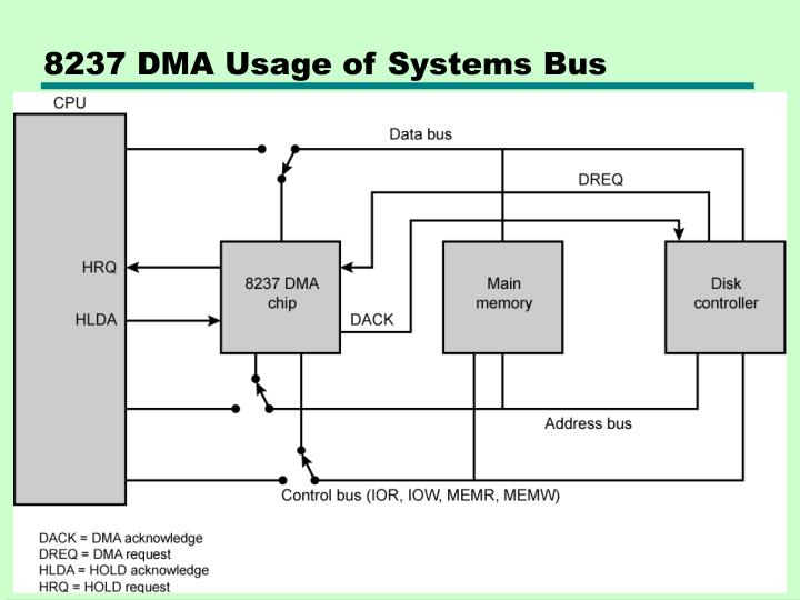 8237 DMA Usage of Systems Bus