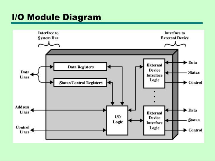I/O Module Diagram