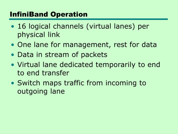 InfiniBand Operation