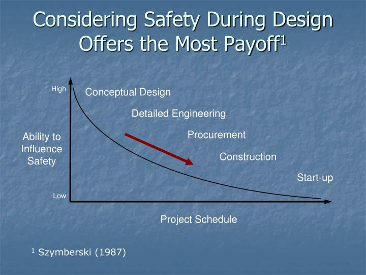 Considering Safety During Design Offers the Most Payoff
