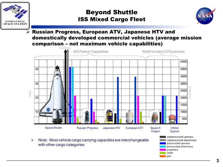 Beyond Shuttle