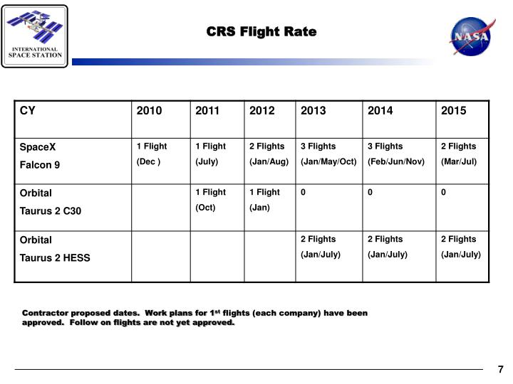 CRS Flight Rate