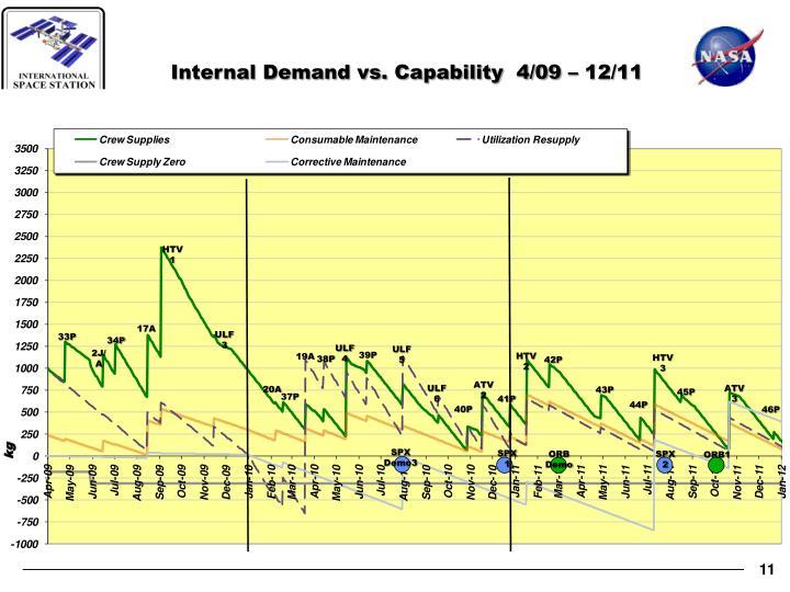 Internal Demand vs. Capability  4/09 – 12/11
