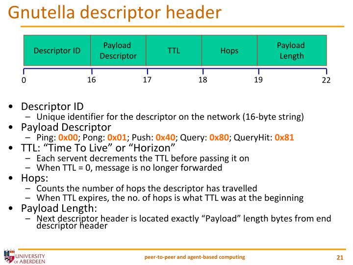 Gnutella descriptor header