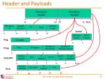 header and payloads