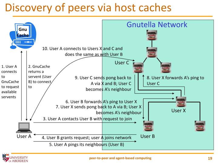 Discovery of peers via host caches