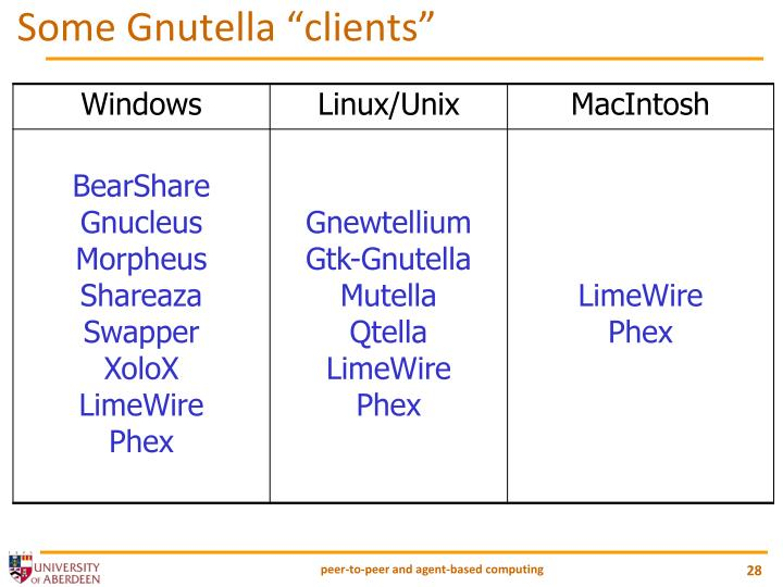 "Some Gnutella ""clients"""