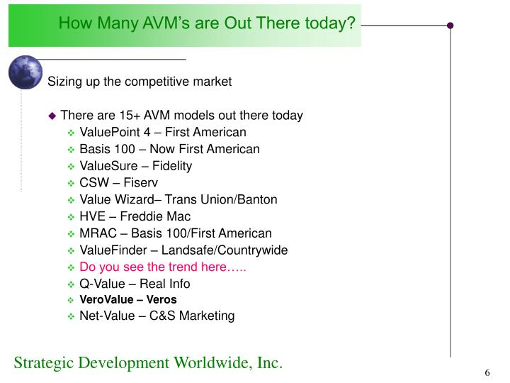 How Many AVM's are Out There today?