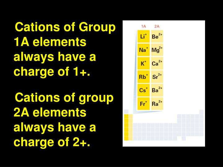 Cations of Group 1A elements always have a charge of 1+.