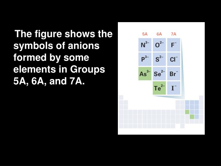 The figure shows the symbols of anions formed by some elements in Groups 5A, 6A, and 7A.
