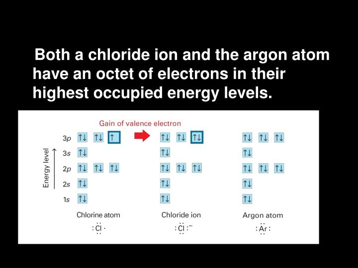 Both a chloride ion and the argon atom have an octet of electrons in their highest occupied energy levels.