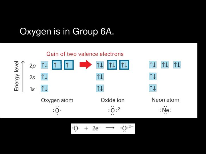Oxygen is in Group 6A.
