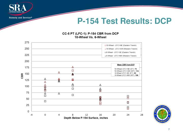 P-154 Test Results: DCP