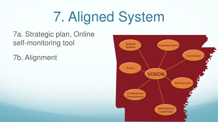 7. Aligned System