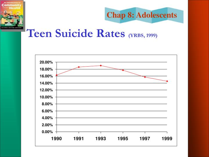 Teen Suicide Rates