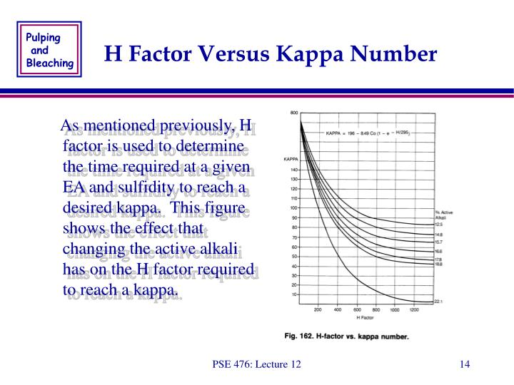 H Factor Versus Kappa Number