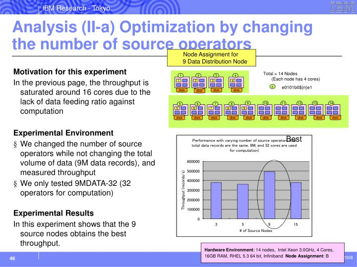 Analysis (II-a) Optimization by changing the number of source operators