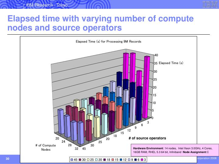 Elapsed time with varying number of compute nodes and source operators
