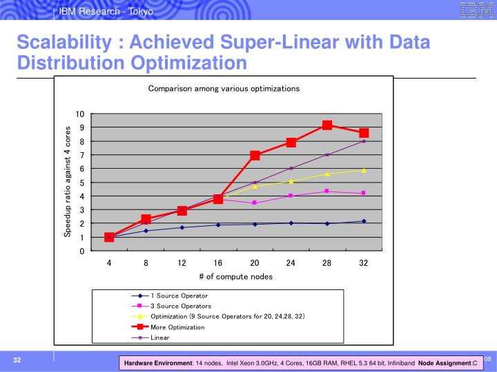 Scalability : Achieved Super-Linear with Data Distribution Optimization