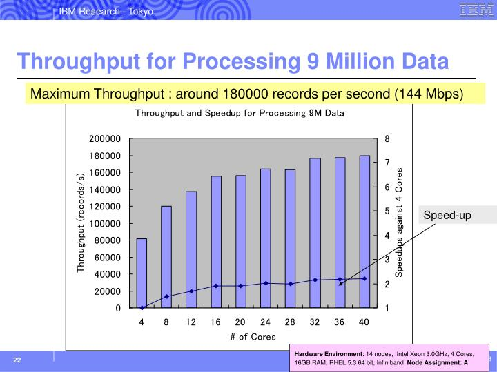Throughput for Processing 9 Million