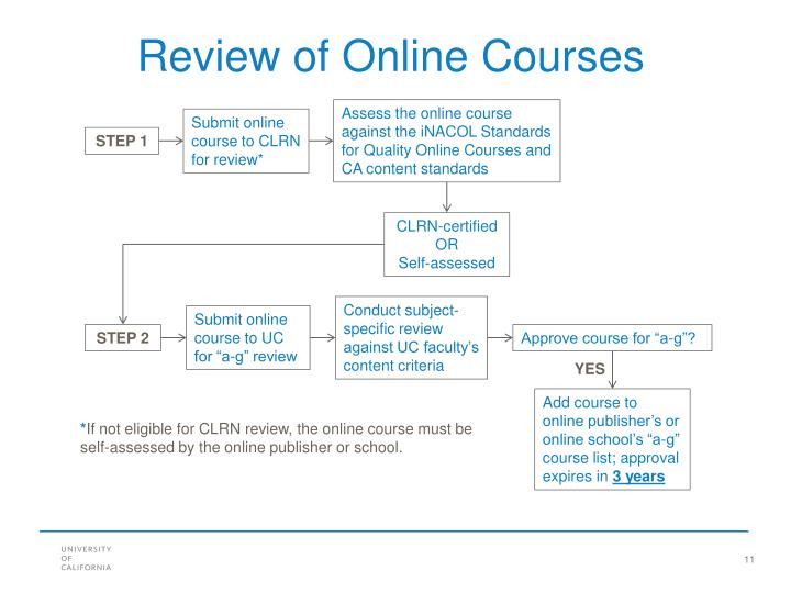 Assess the online course against the