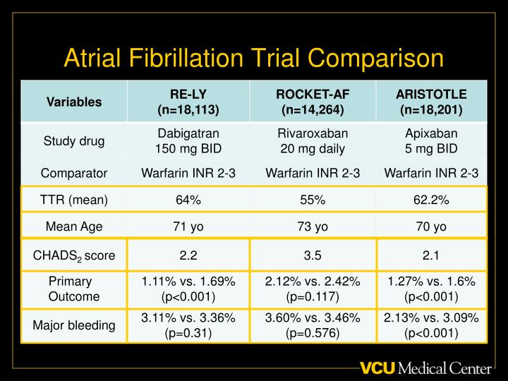 Atrial Fibrillation Trial Comparison