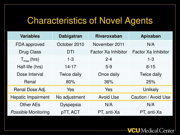 Characteristics of Novel Agents