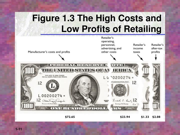 Figure 1.3 The High Costs and Low Profits of Retailing