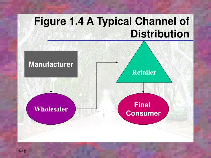 Figure 1.4 A Typical Channel of Distribution
