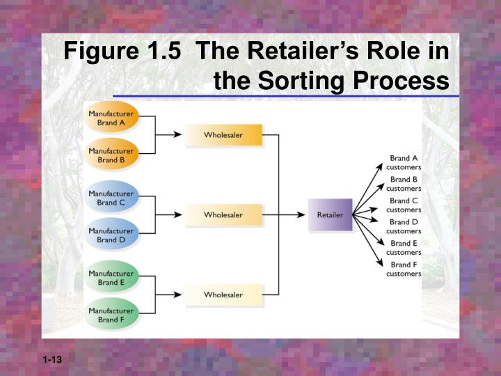 Figure 1.5  The Retailer's Role in the Sorting Process