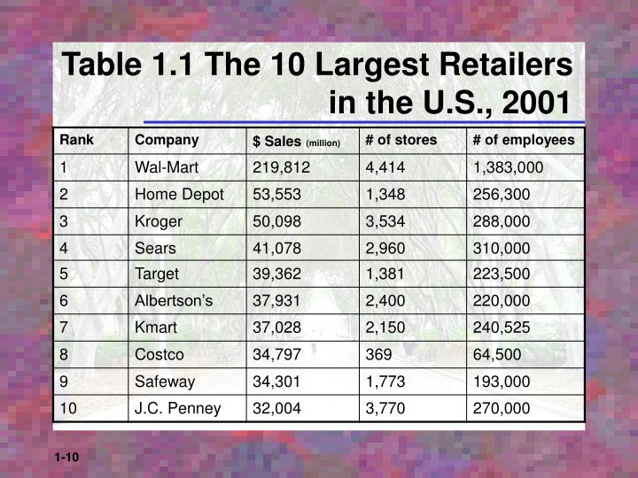 Table 1.1 The 10 Largest Retailers in the U.S., 2001