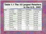 table 1 1 the 10 largest retailers in the u s 2001