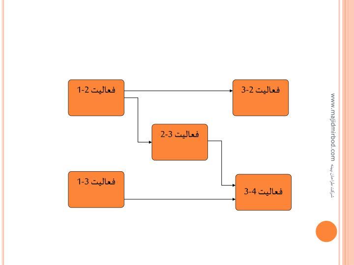 فعاليت 2-1
