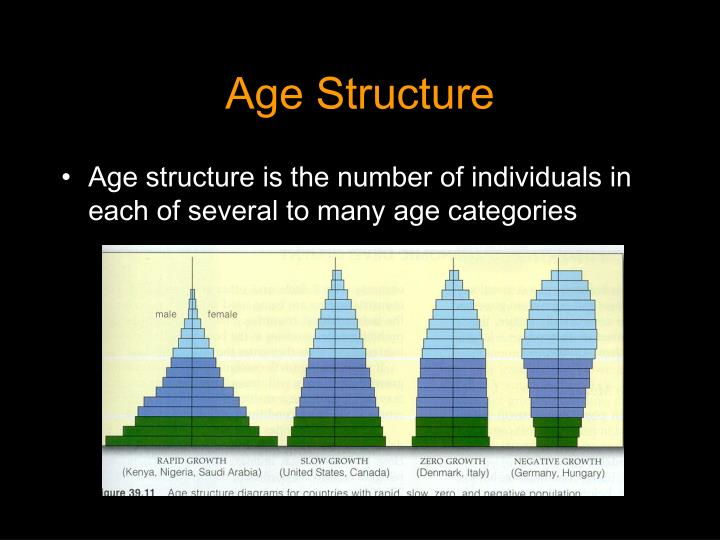 Age Structure