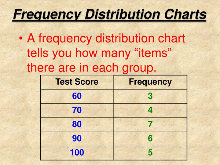 Frequency Distribution Charts