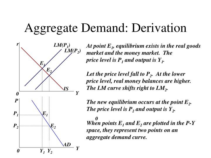 Aggregate Demand: Derivation