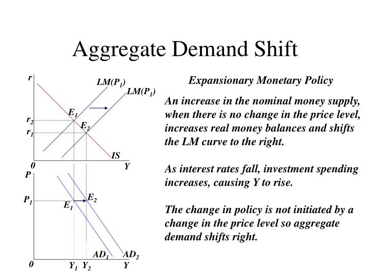 Aggregate Demand Shift
