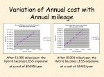 variation of annual cost with annual mileage