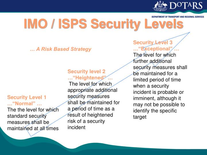 IMO / ISPS Security Levels
