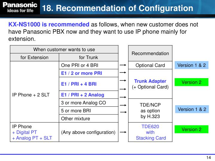 18. Recommendation of Configuration