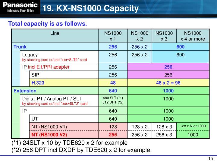 19. KX-NS1000 Capacity