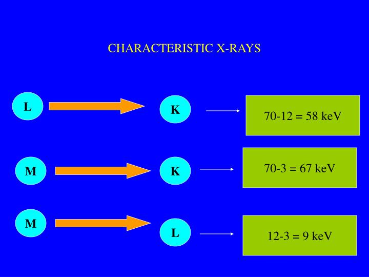 CHARACTERISTIC X-RAYS