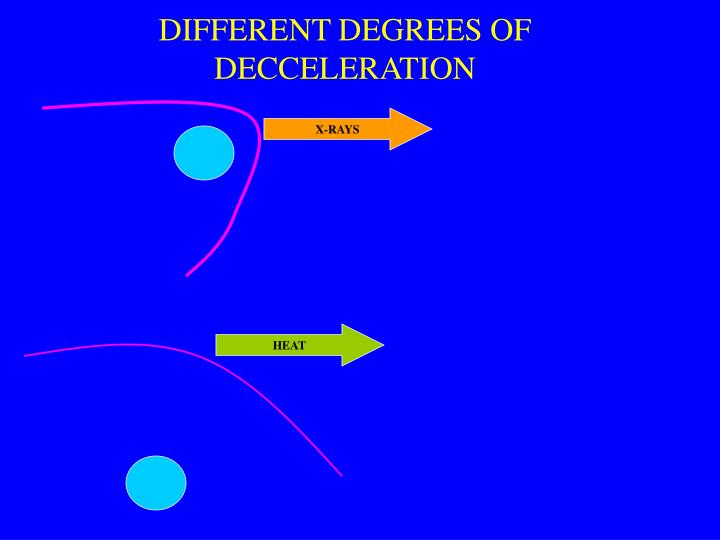 DIFFERENT DEGREES OF DECCELERATION