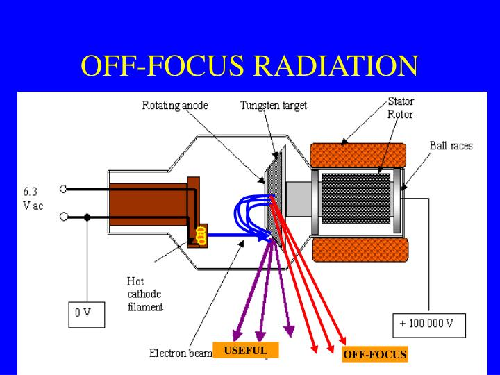 OFF-FOCUS RADIATION
