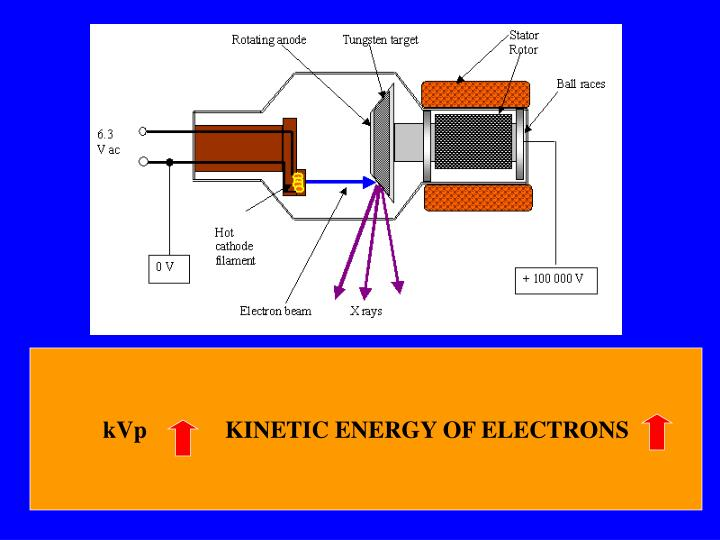 kVp             KINETIC ENERGY OF ELECTRONS