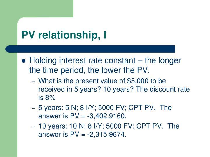 PV relationship, I