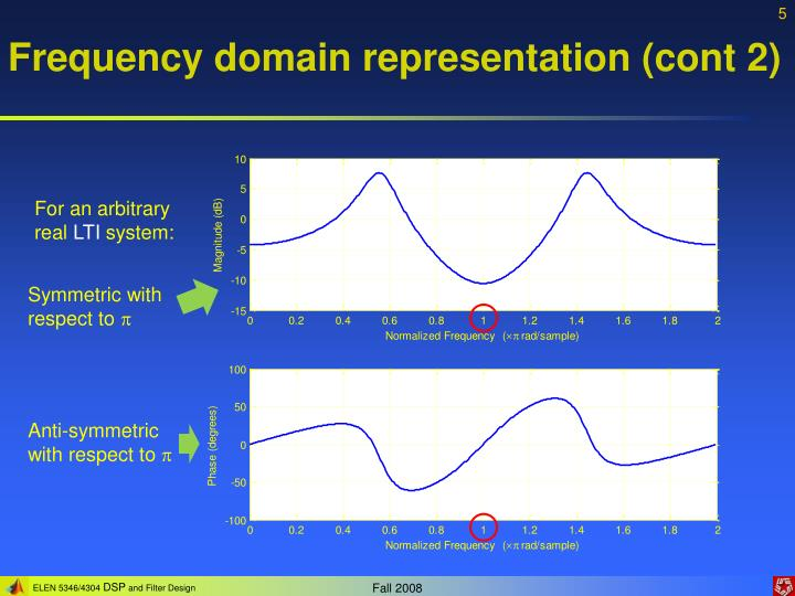 Frequency domain representation (cont 2)